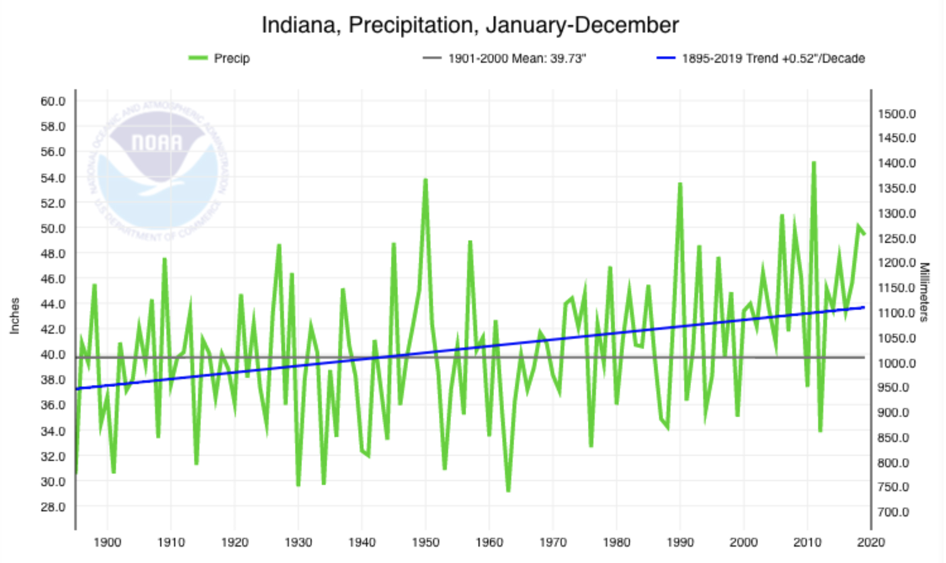 annual average precipitation